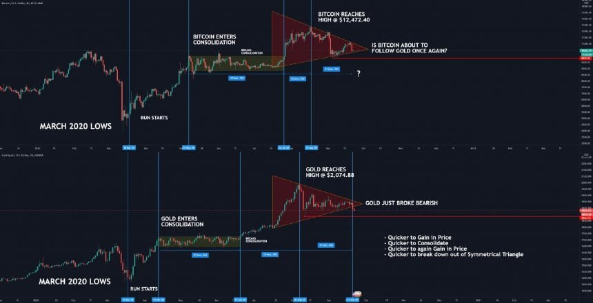 bitcoin, gold, btcusd, xauusd, safe haven