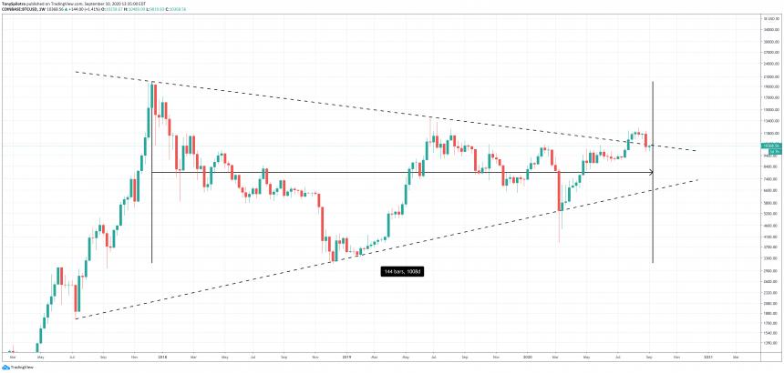 bitcoin btcusd 144 weeks