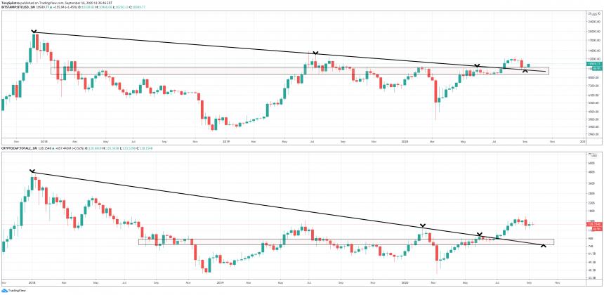 bitcoin btcusd versus altcoins total 2 market cap crypto