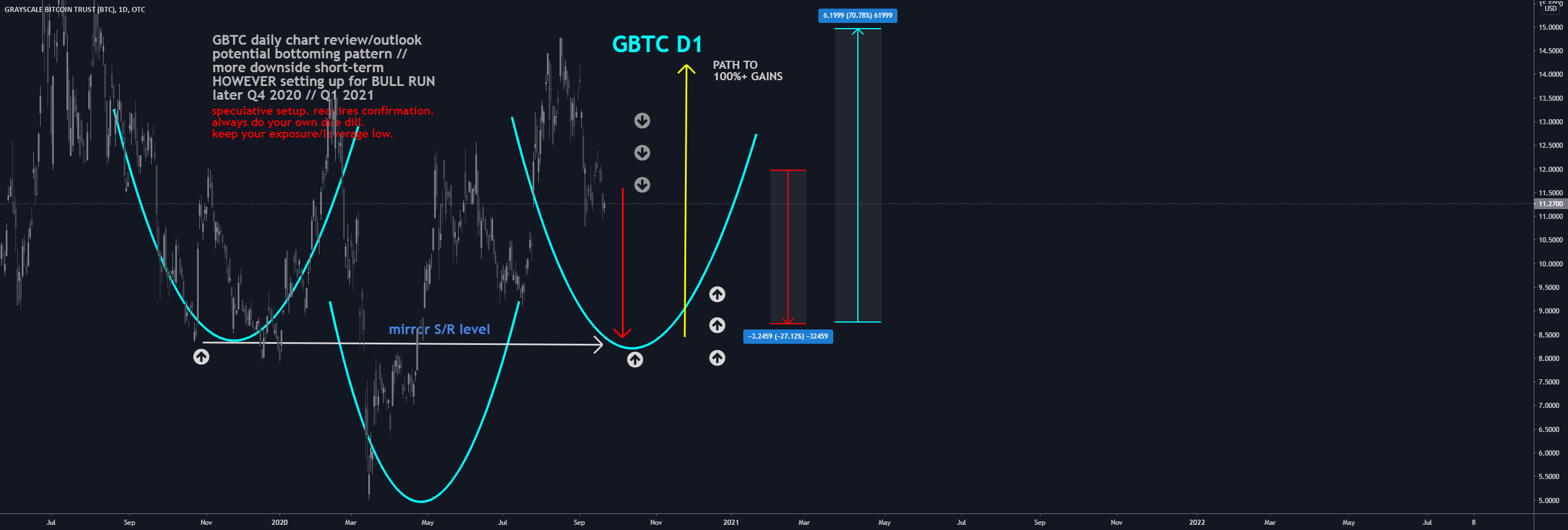 GBTC D1: PATH TO 100%+ gains // Bottoming pattern(NEW)