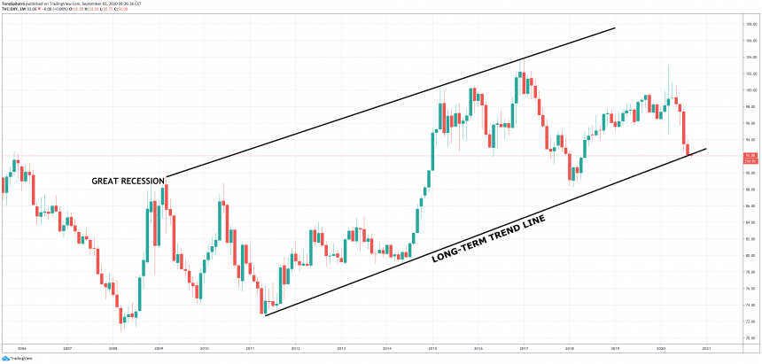 dxy bitcoin gold metals stocks equities dollar usd correlation