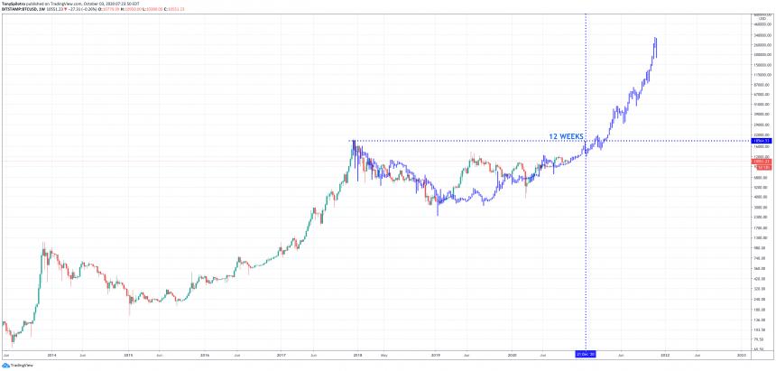 bitcoin btcusd four year cycle