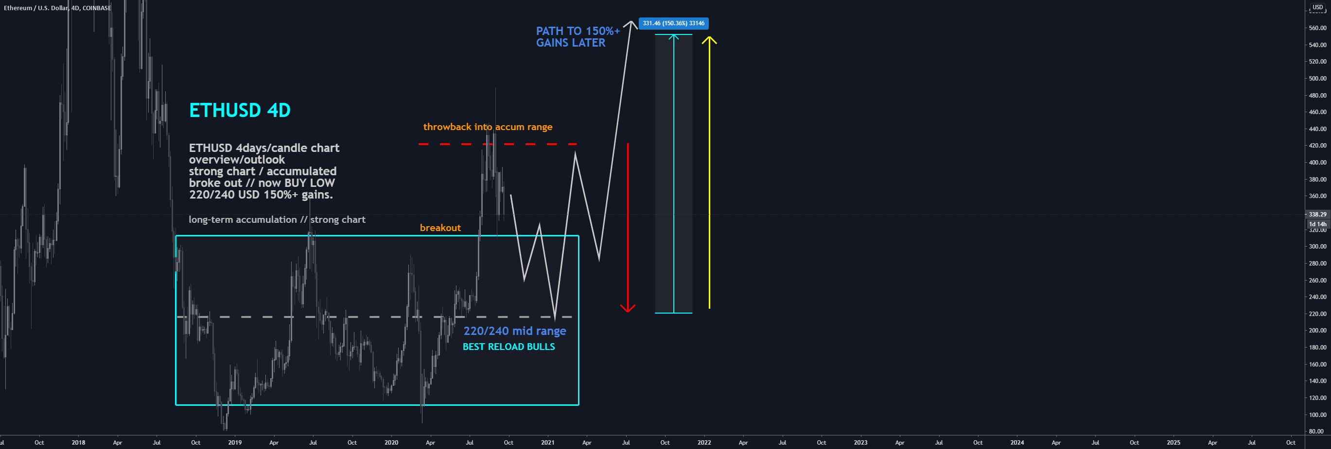 ETHUSD: BEST Level BUY/HOLD 150%+ gains (SL/TP)(UPDATED)