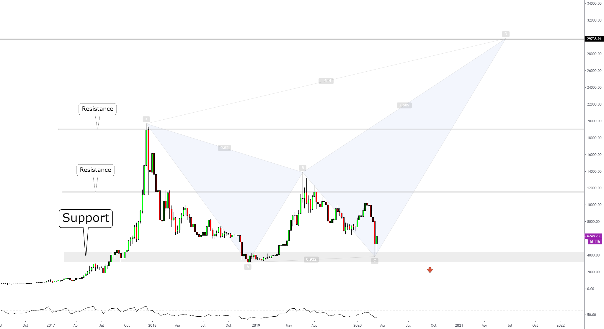#BITCOIN   Possible Scenario Butterfly pattern