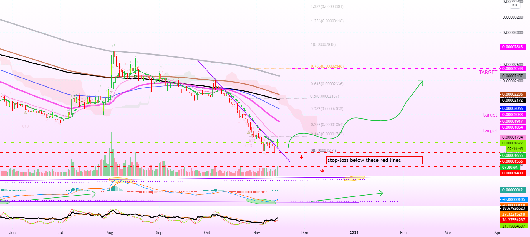 Ripple (XRP) Daily   Volume Starts To Increase (Targets & More)