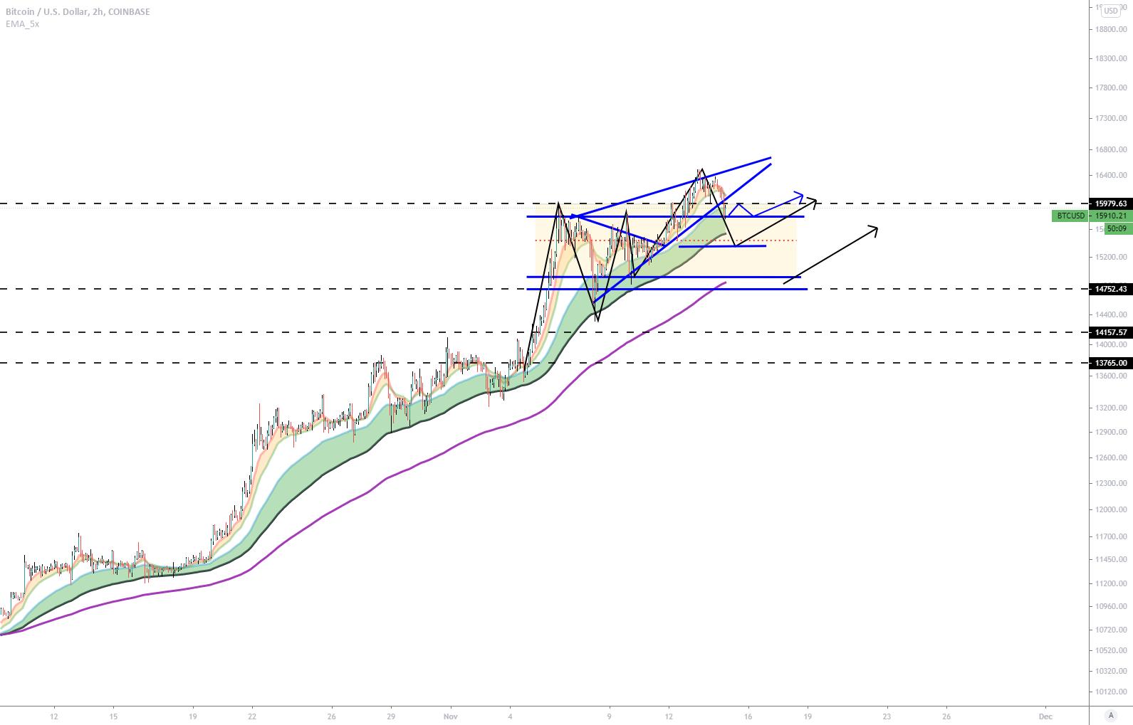 BTC (Y20.P5.E1).Price Action.Scenario