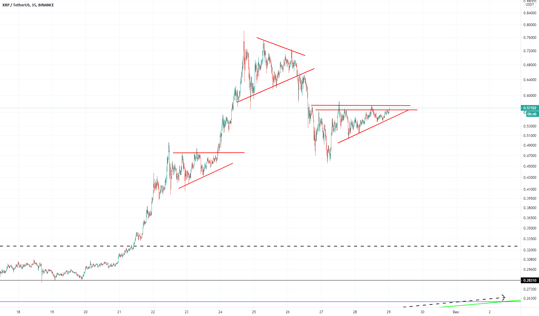 XRP.USDT (Y20.P5.E2).Looking for the breakouts?